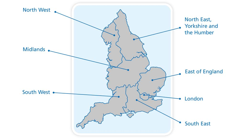 Map of England divided into 7 regions.  The regions are labelled: North West, North East, Yorkshire and the Humber, Midlands, East of England, South West, London, South East